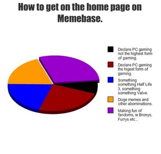 30 Awesome graphs about our every day life 017