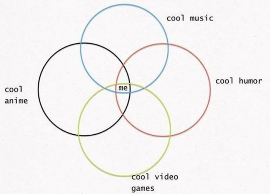 30 Awesome graphs about our every day life 030